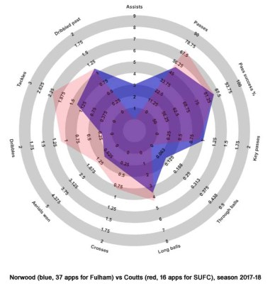 Norwood vs Coutts 17-18